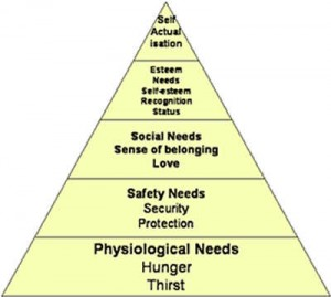 why social entrepreneurship fits in Maslow's hierarchy